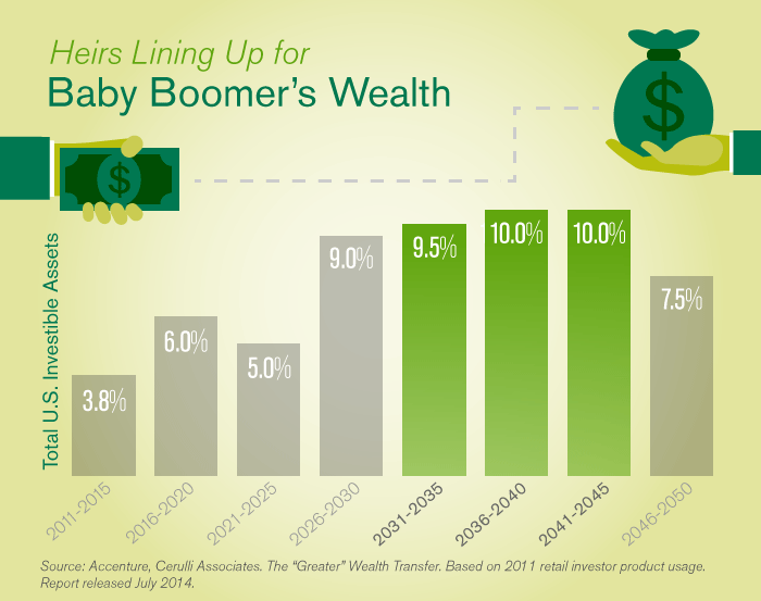 Baby Boomer's Wealth