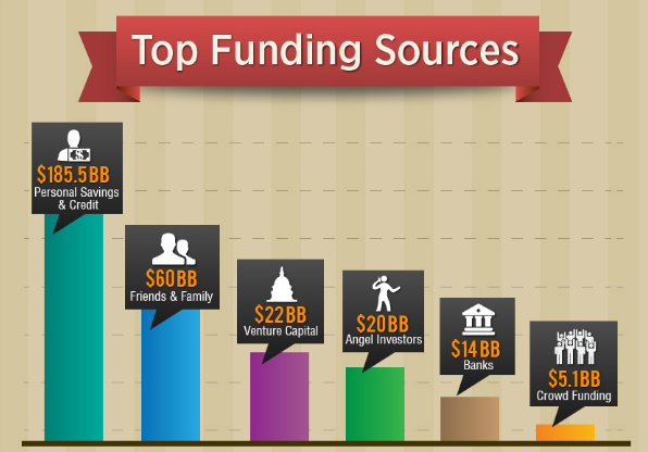 Top Funding Sources