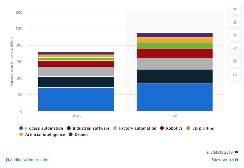 Global automation market size