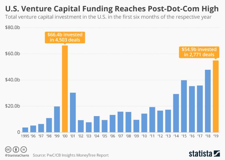 U.S. Venture Capital Funding