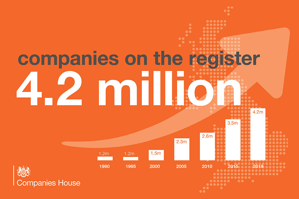 Companies on the register