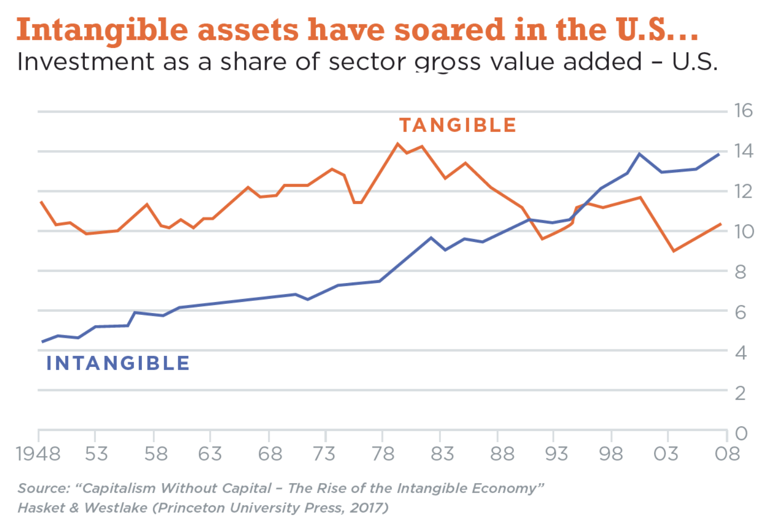 Tangible vs Intangible
