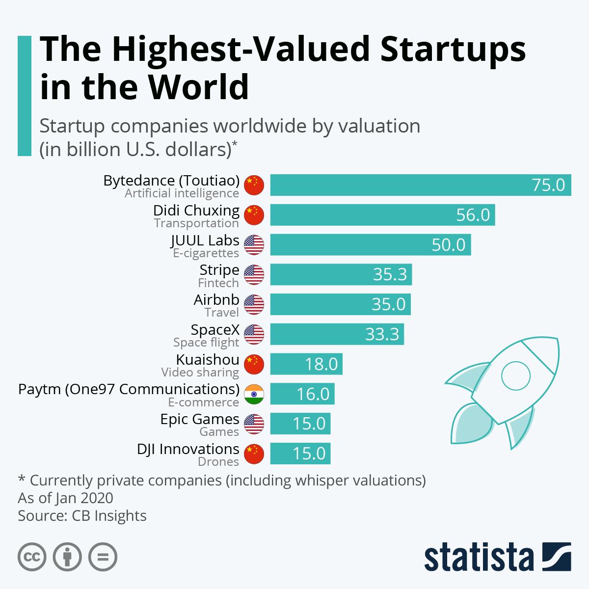 Highest-Valued Startups