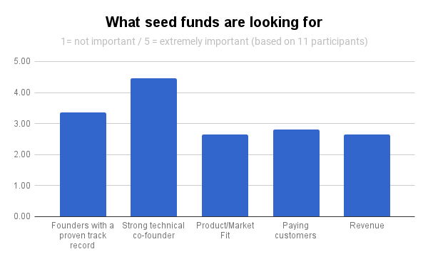 Seed funds