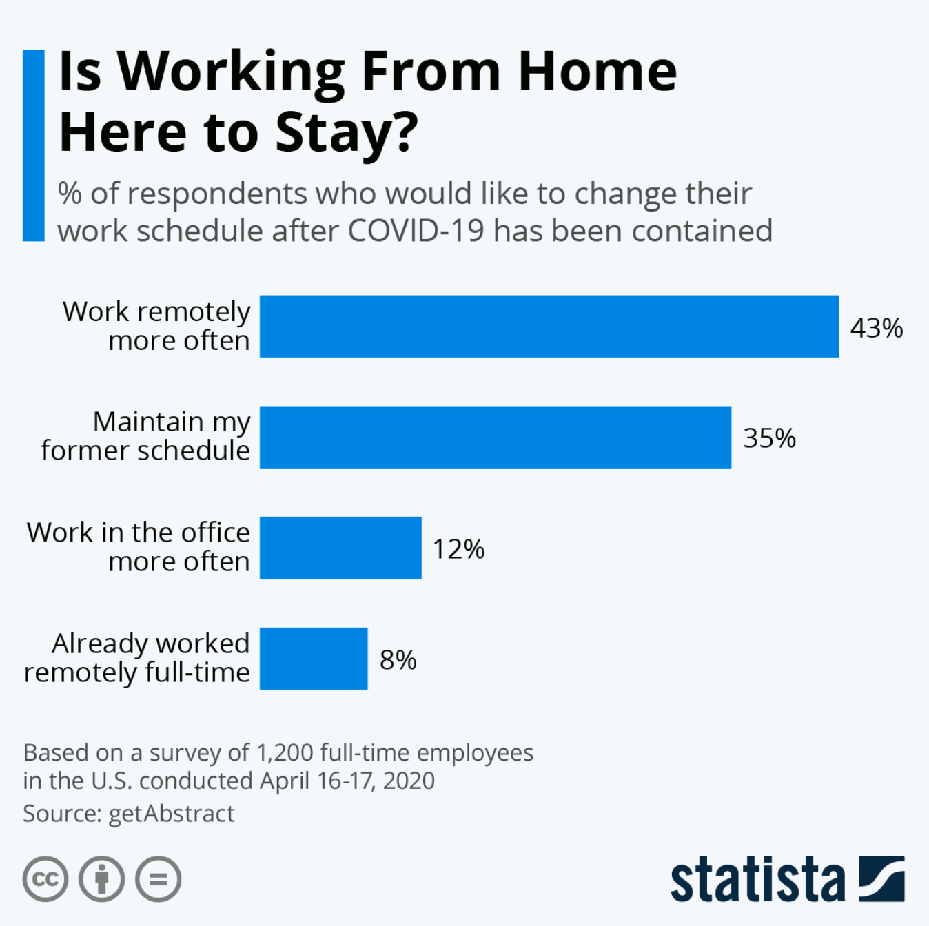 Statista Working From Home