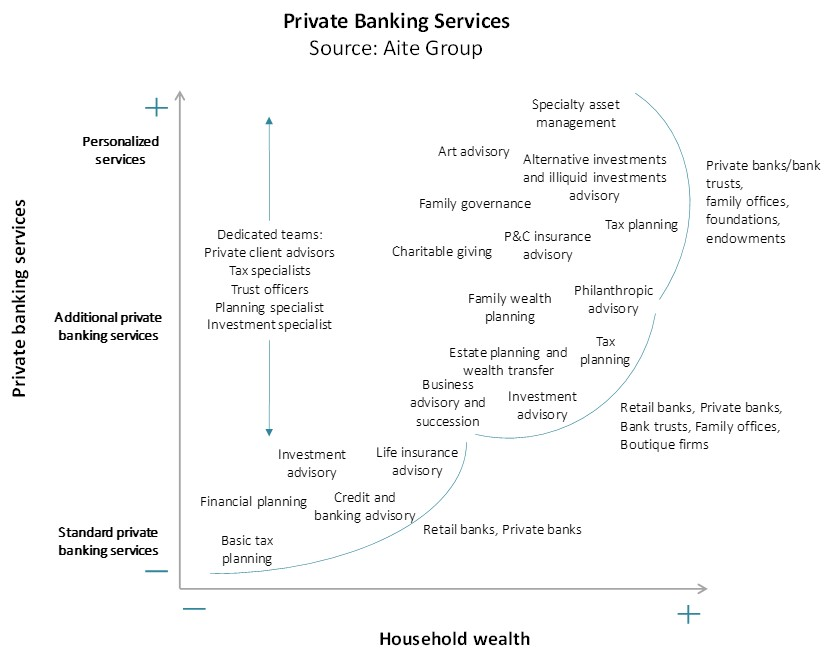 Private Banking Services