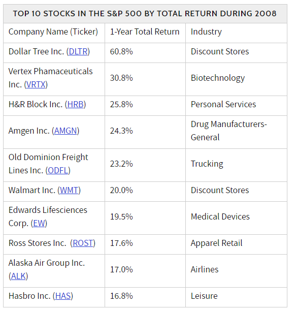 Recession resistant stocks