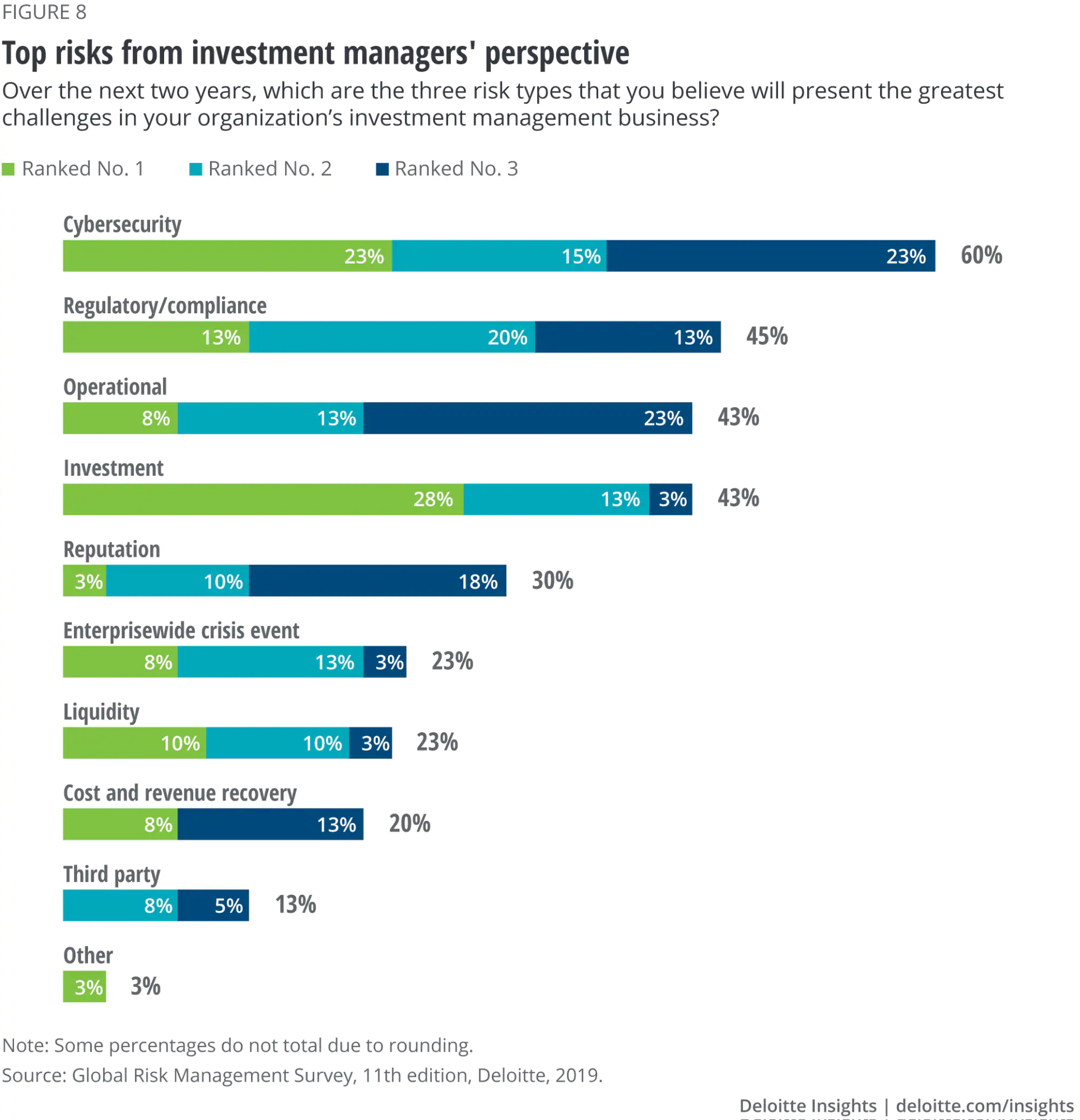 Top risks from investment managers' perspective