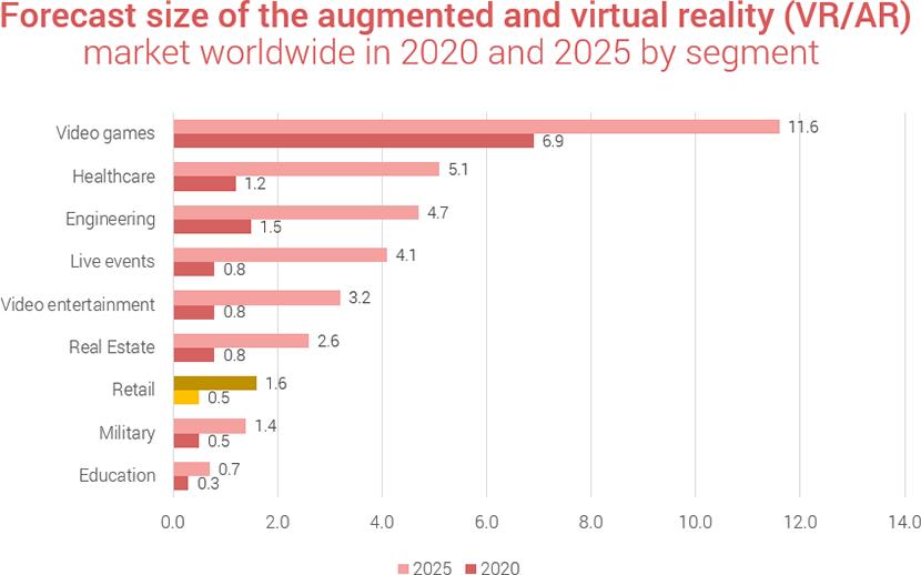 Forecast VR/AR