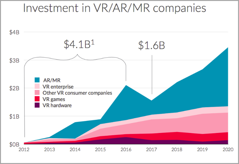 Investment in AR, VR and MR