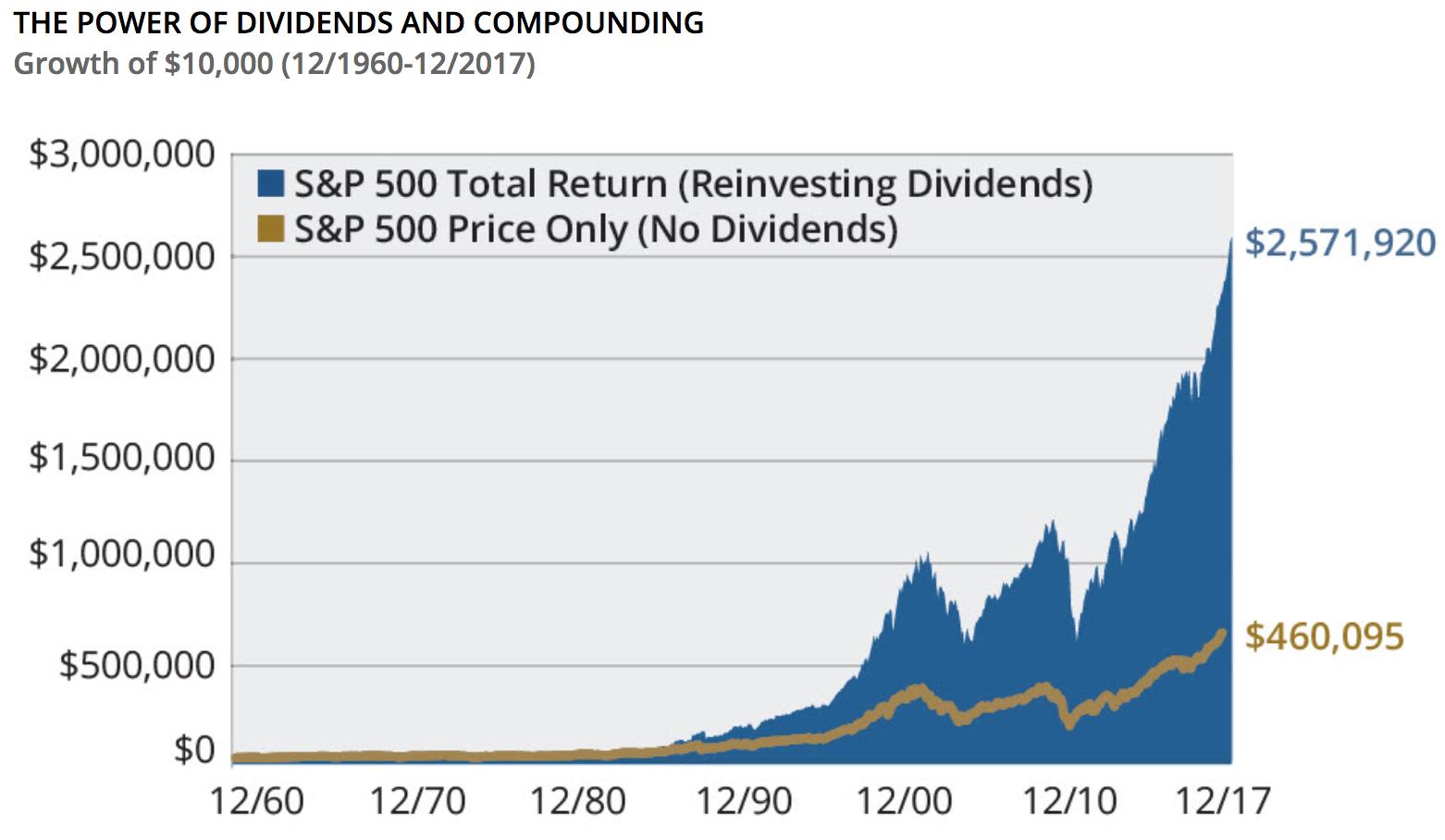 Simply Safe Dividends