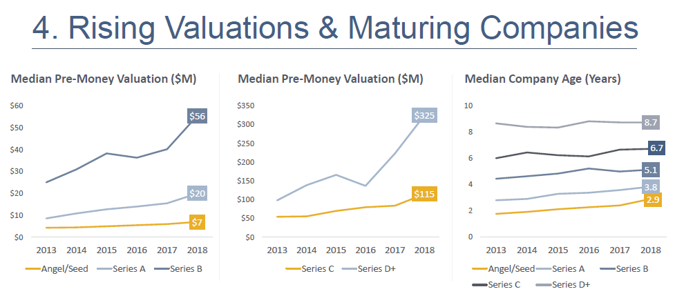 Rising Valuations