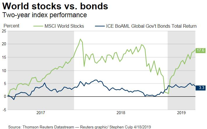 World Stocks vs Bonds