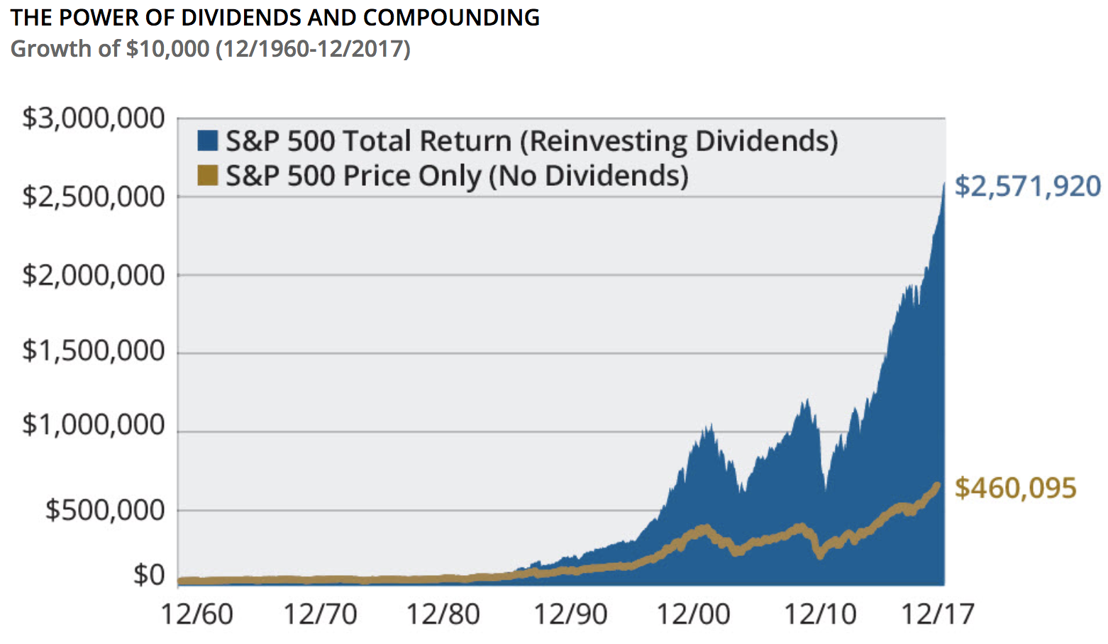 Dividends & Compounding