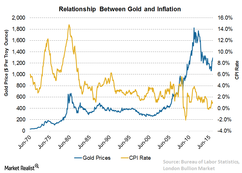 Gold & Inflation