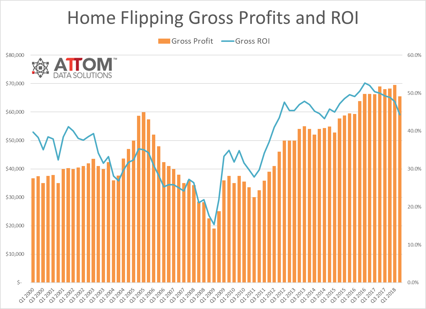 Home Flipping Gross Profits
