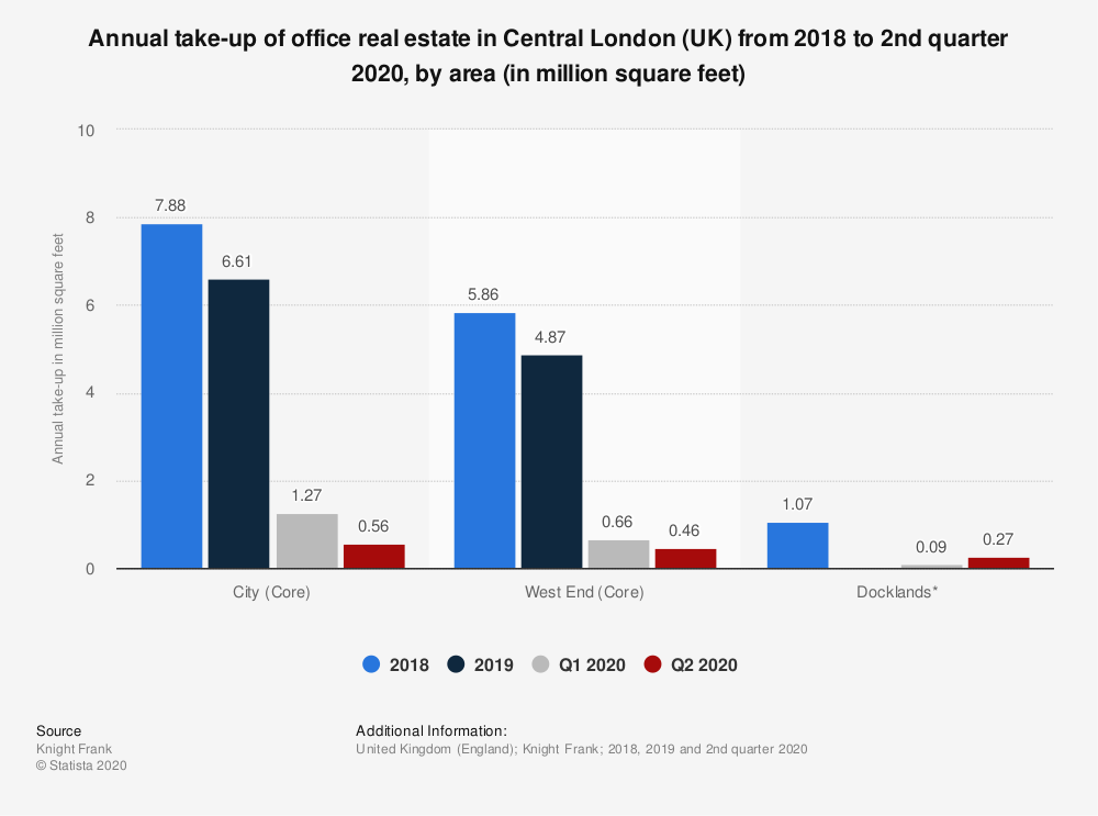 Real Estate in Central London