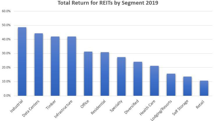 Total Return for REITs