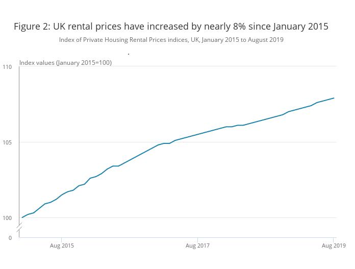 UK Rental Prices