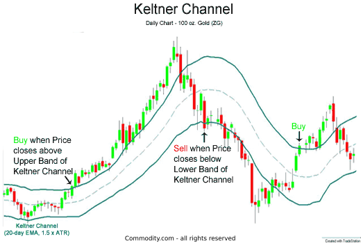 Keltner Channel