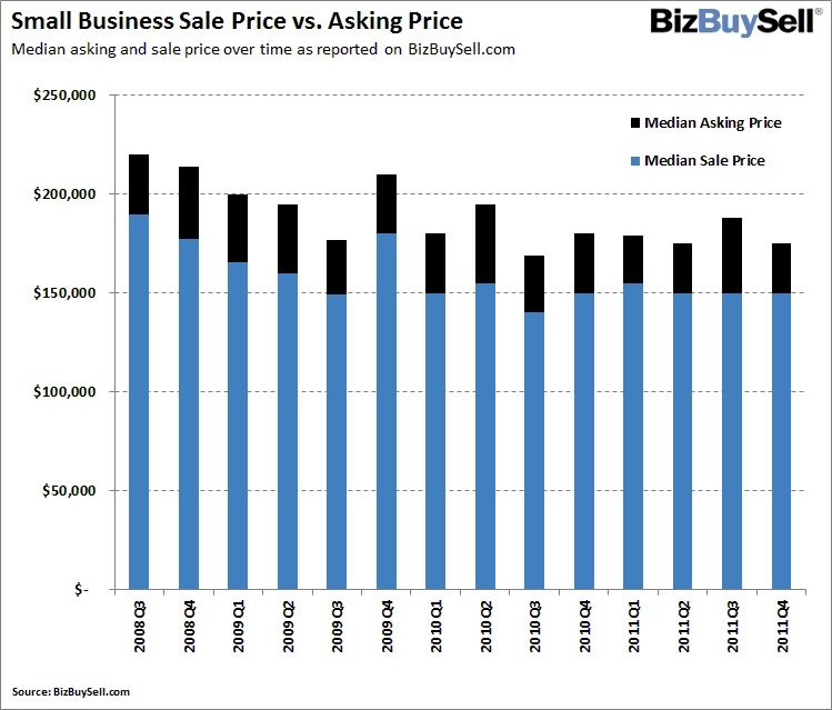 Small Business Sale Price
