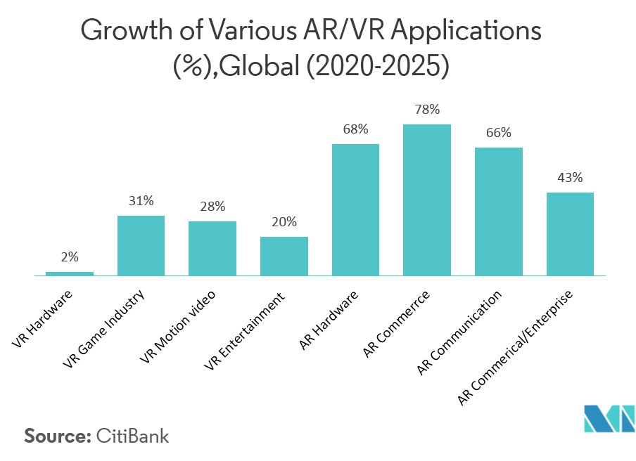 AR and VR Applications