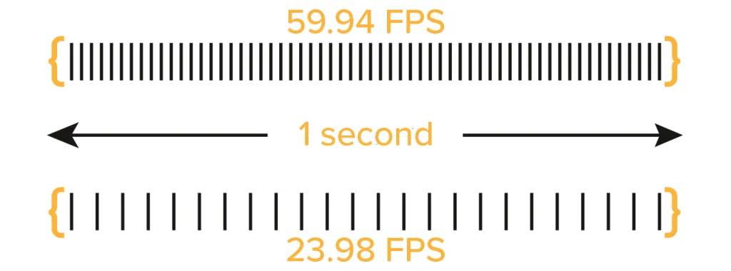 Frame Rate Per Second