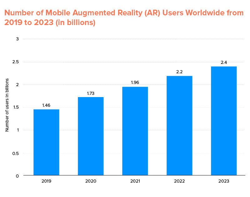 Mobile AR Users