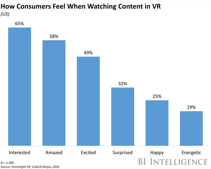 Consumers feel when watching in VR