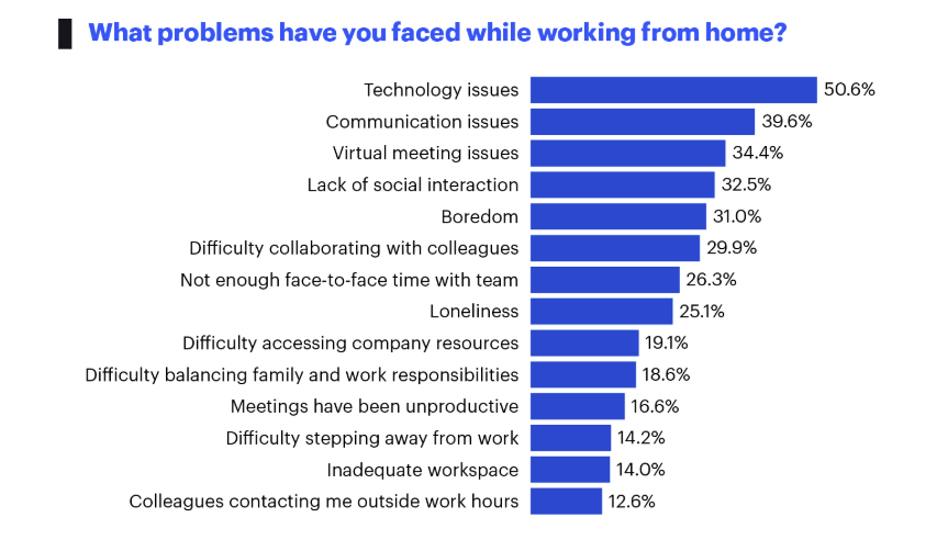 Problems working from home