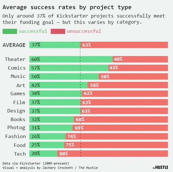 Average Success Rate