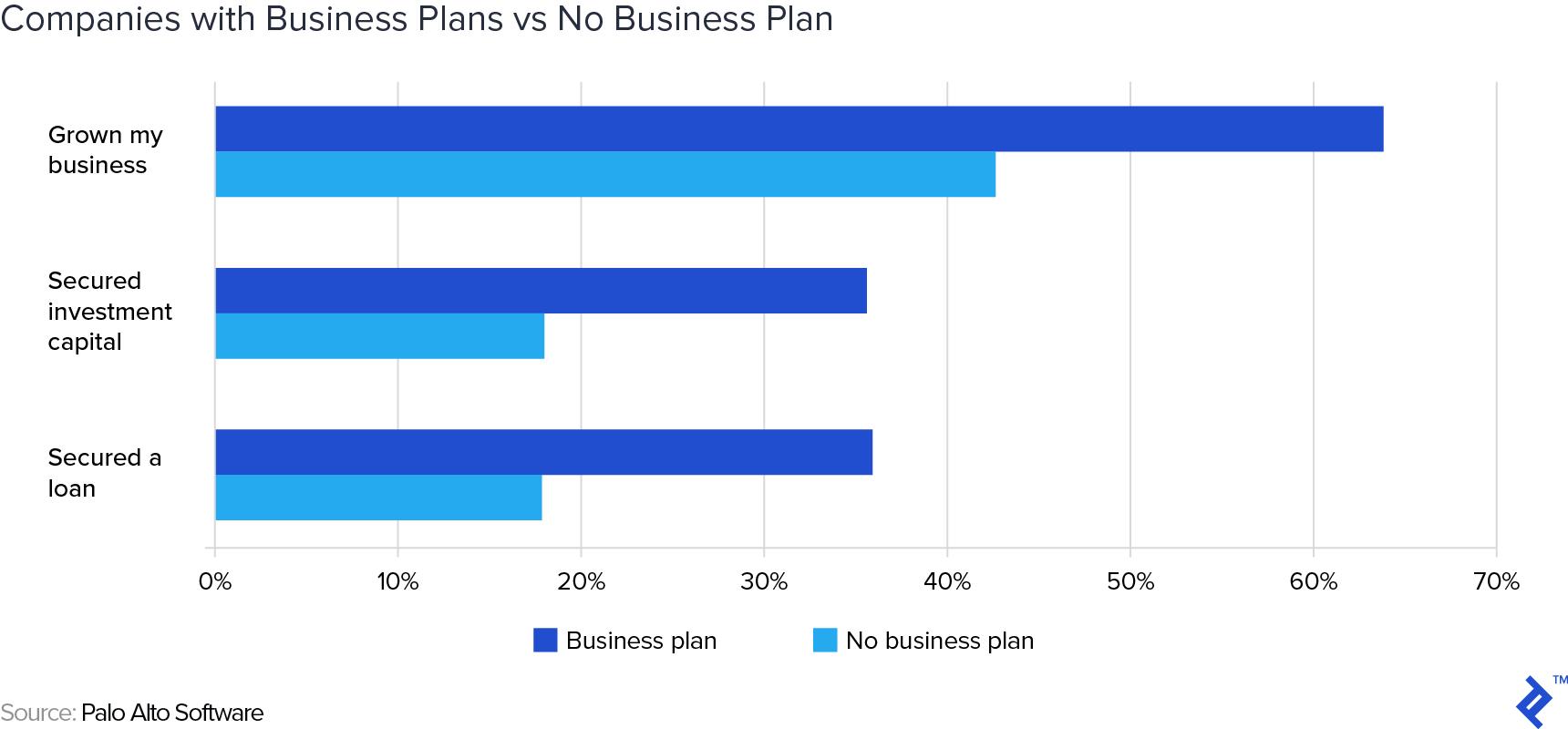 Business Plans vs No Business Plan