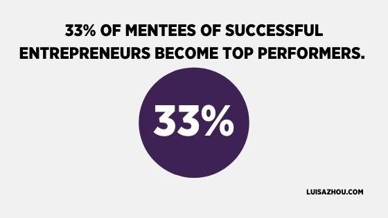 33% of mentees
