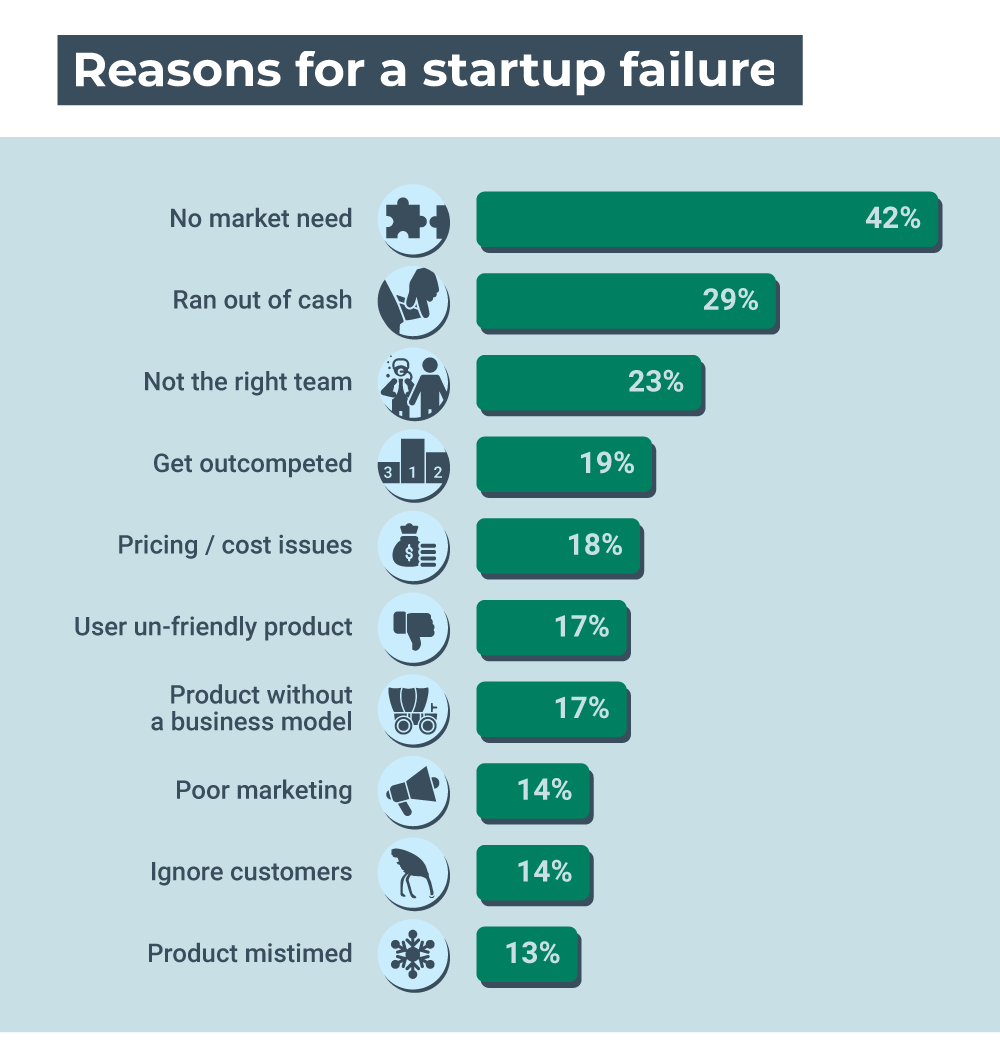 Reasons for a startup failure