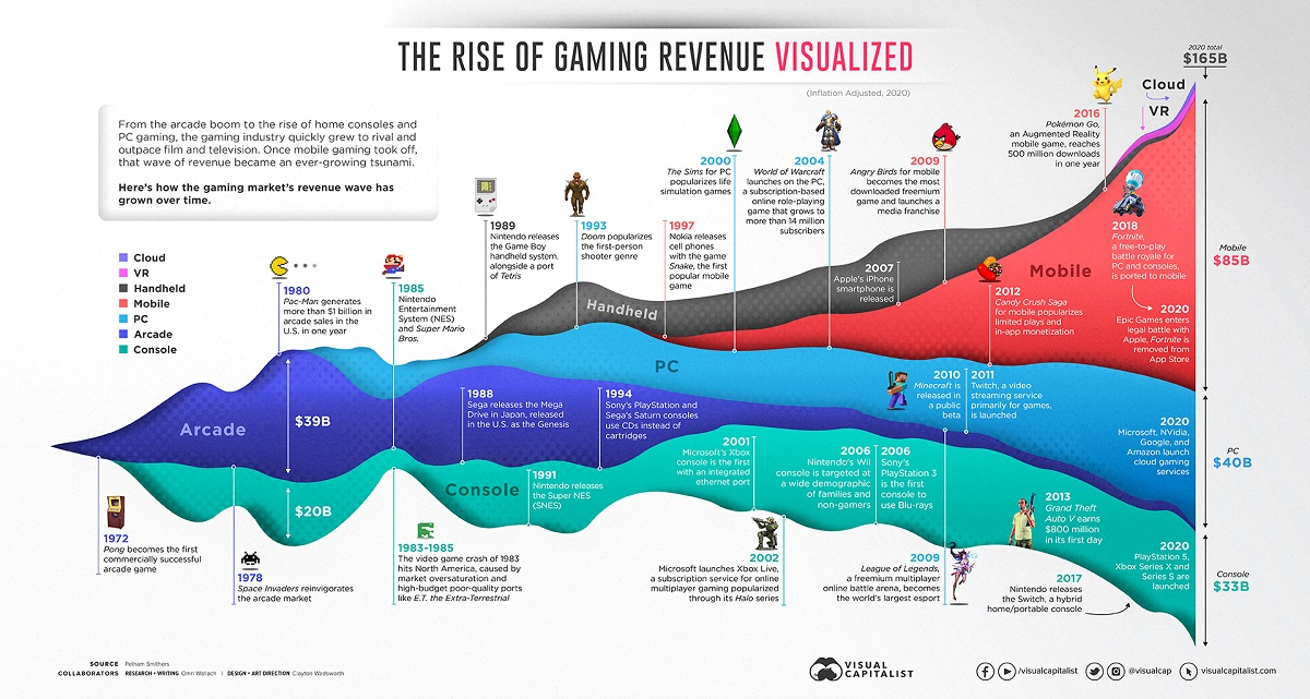 The Rise of Gaming