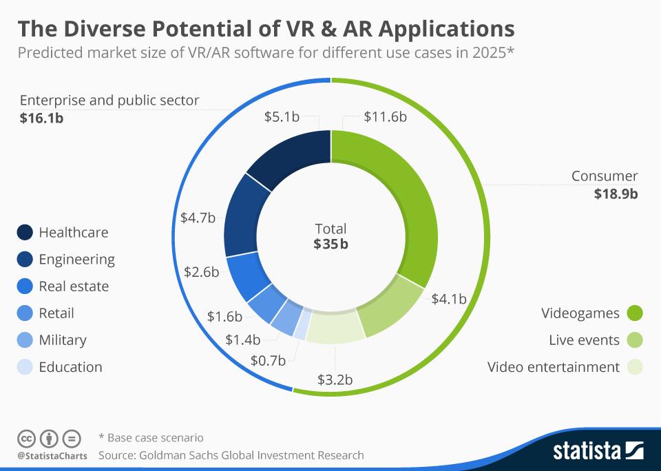 VR & AR Applications