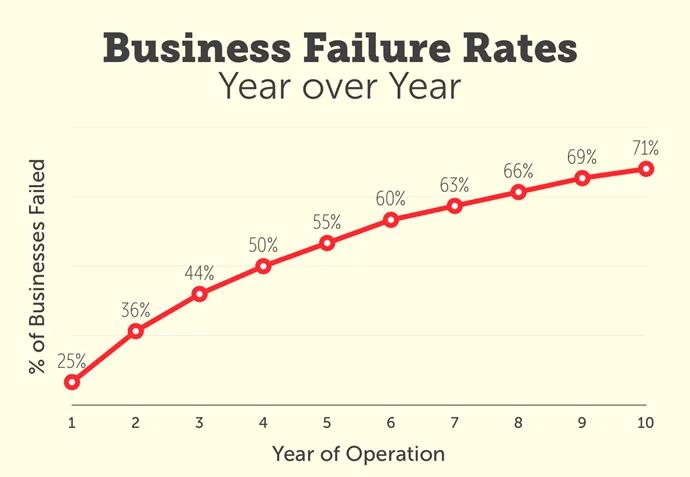 Business Failure Rates