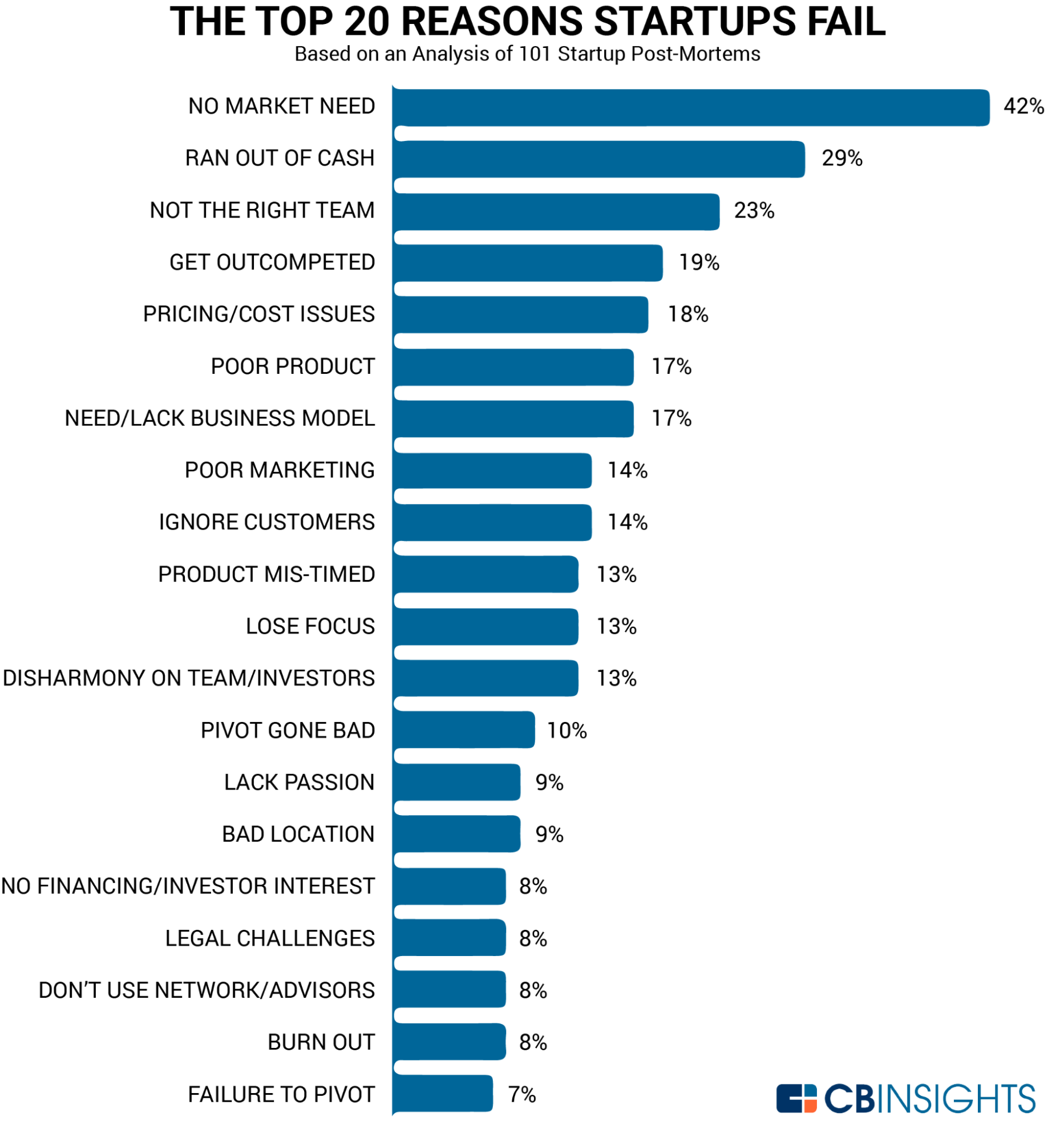 Reasons Why Startups Fail