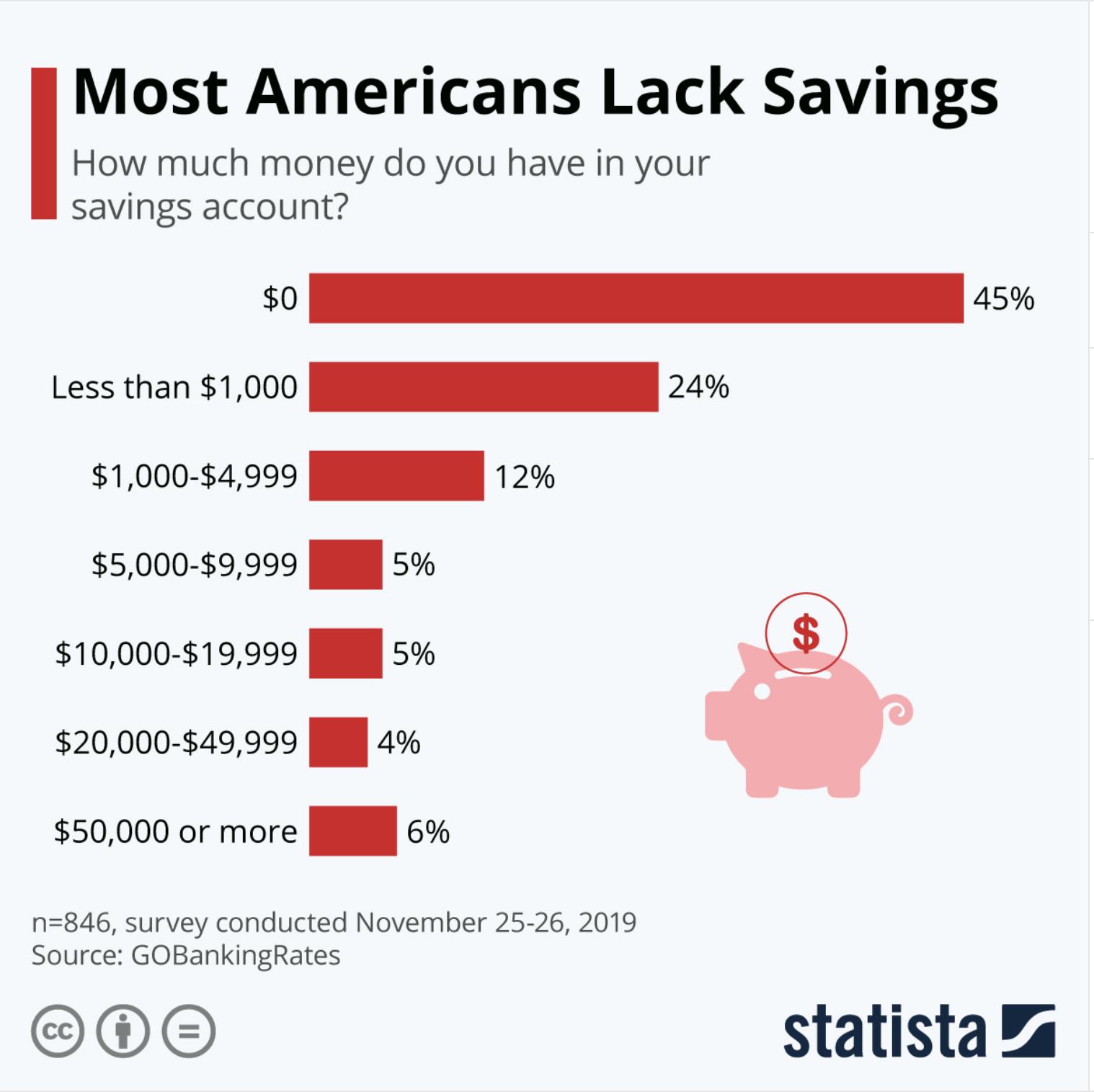Most Americans Lack Savings
