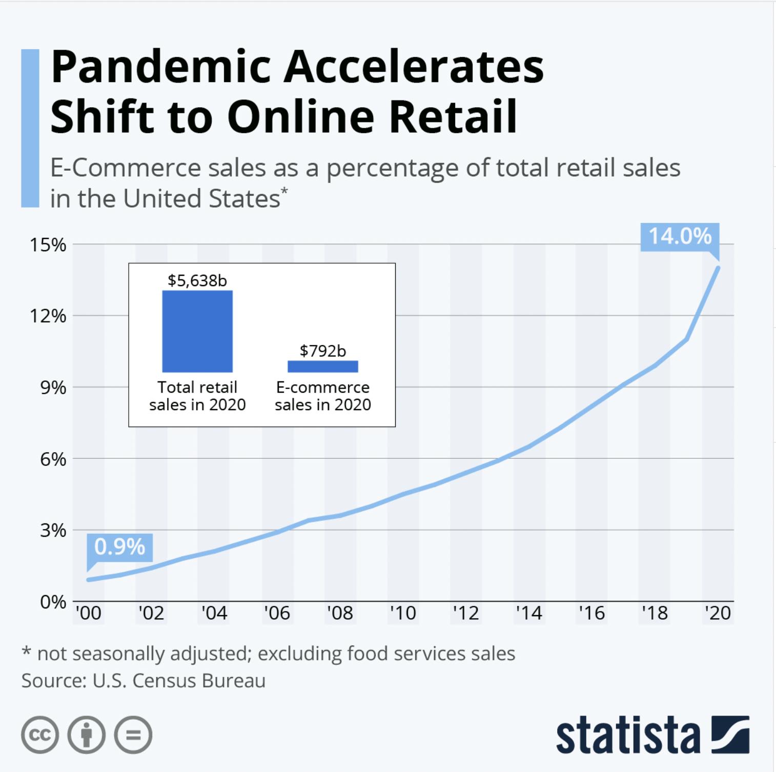Pandemic Accelerates