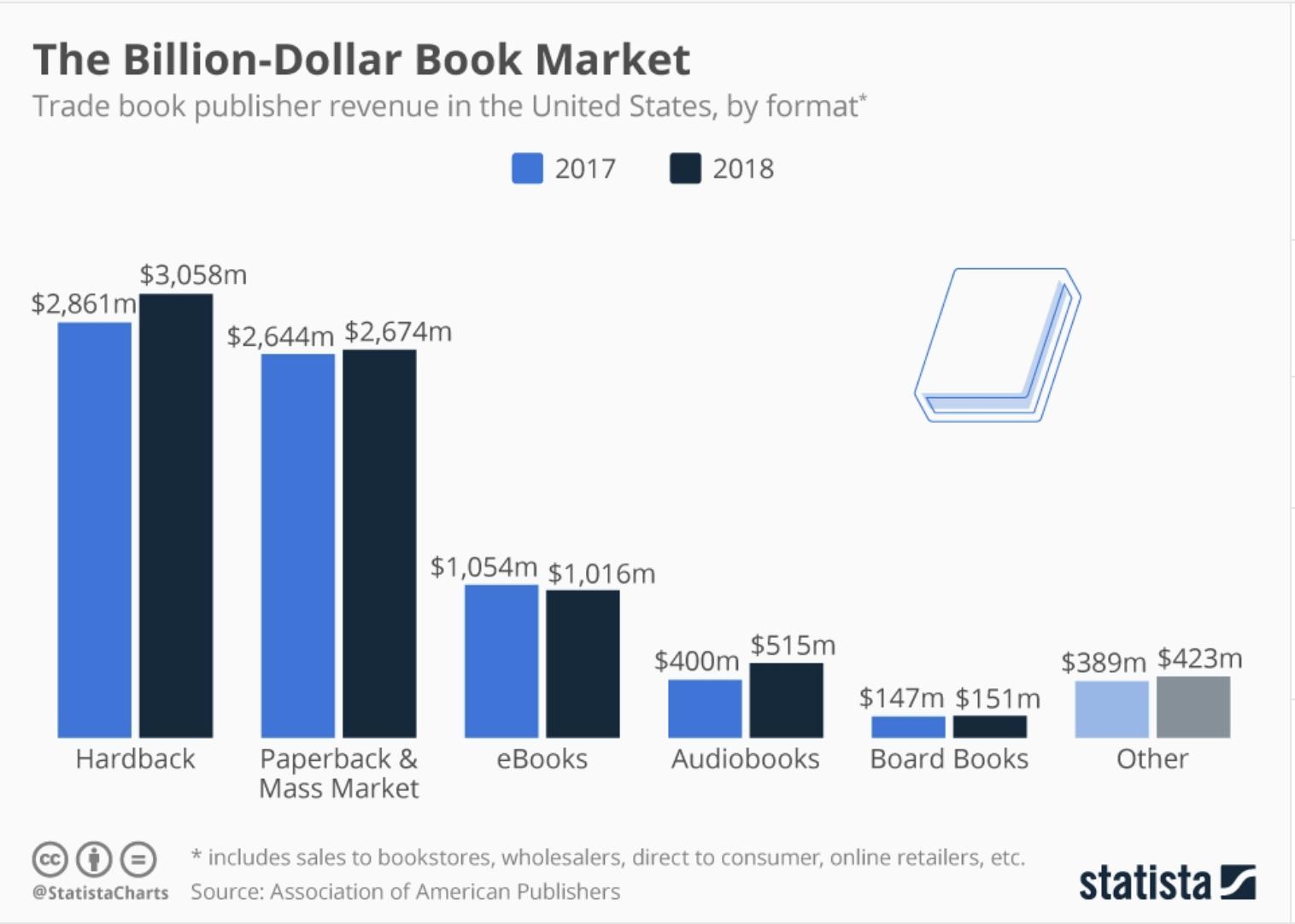 The Billion Dollar Book
