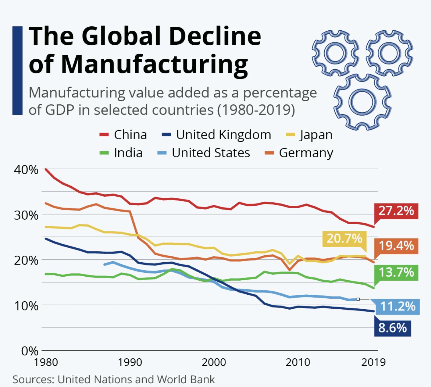 The Global Decline