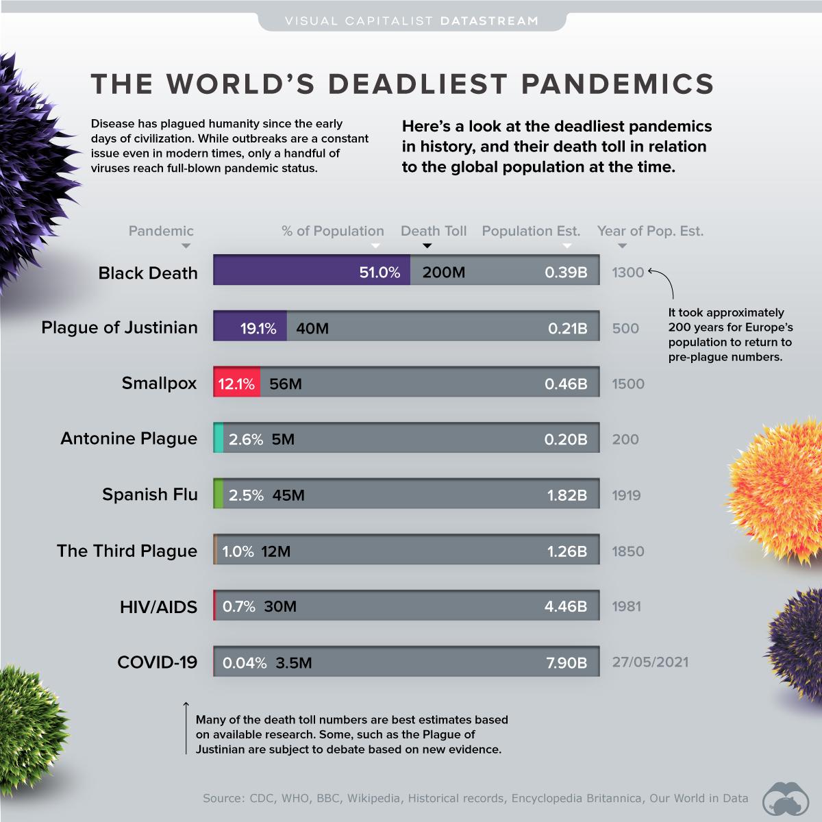 World's Deadliest Pandemics